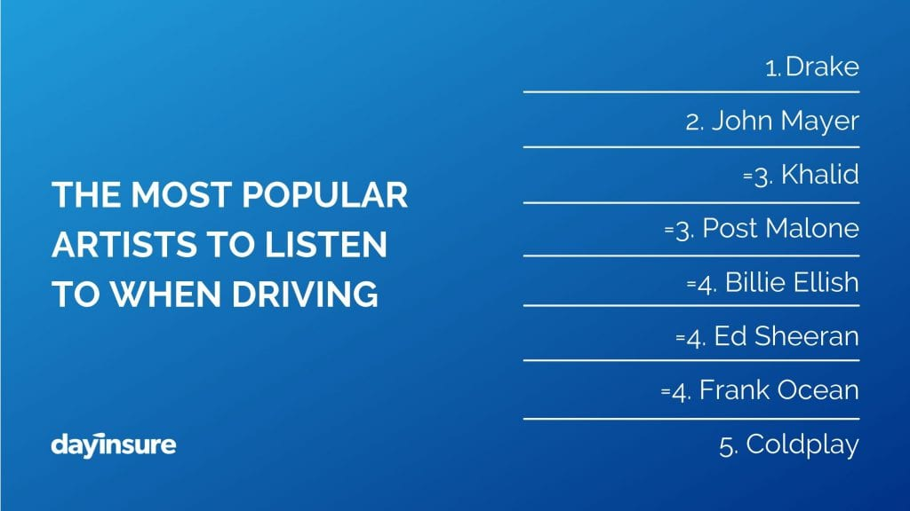 Dayinsure reveal the most popular artists to listen to when driving