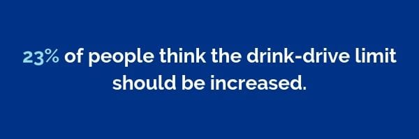 23% of people think the drink-drive limit should be increased | Dayinsure
