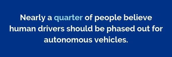 Nearly a quarter of people believe human drivers should be phased out for autonomous vehicles | Dayinsure